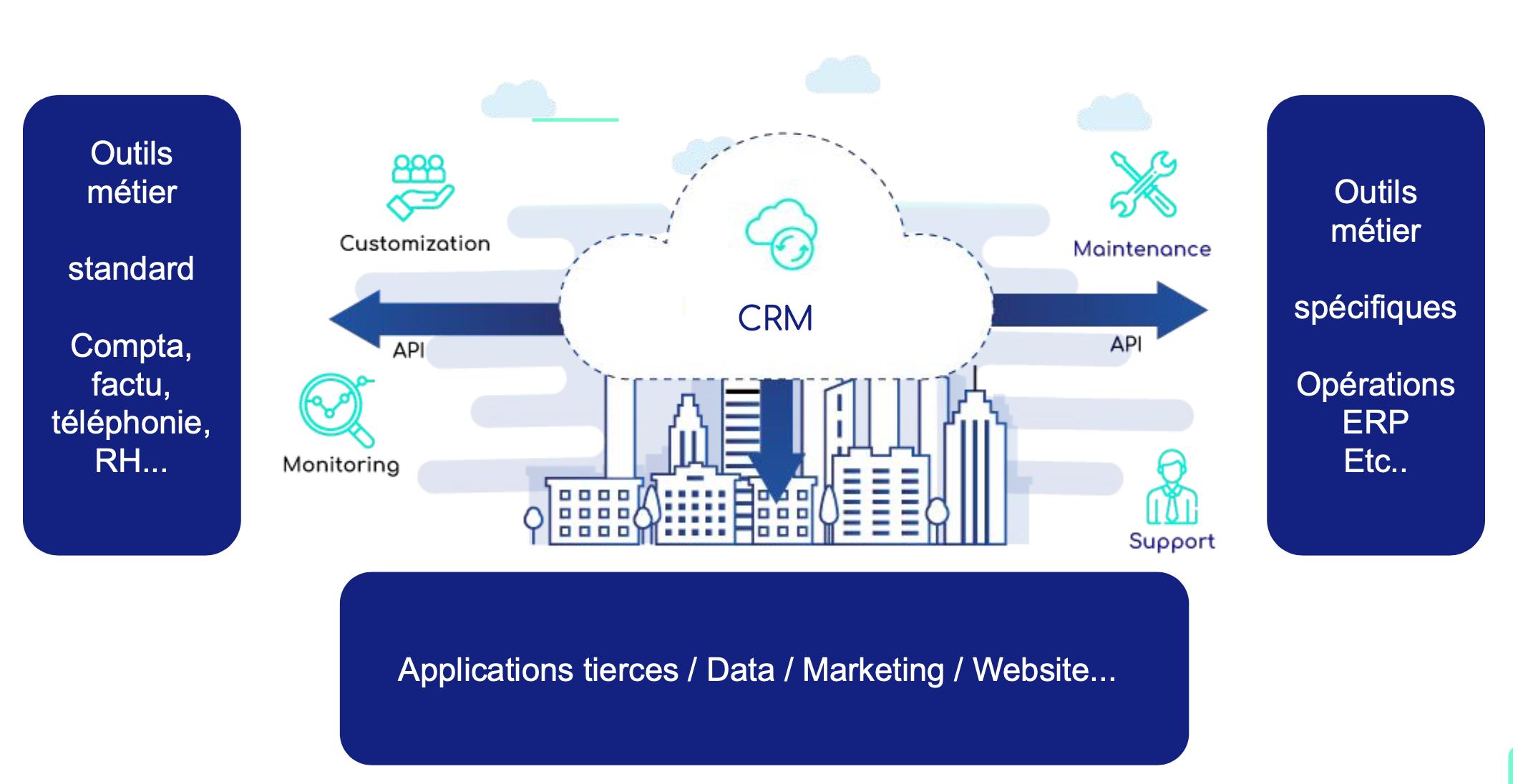 Intégration CRM avec des API