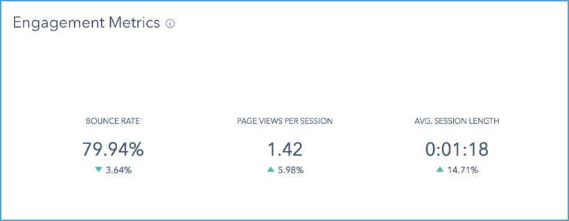 Engagement-metrics-HubSpot