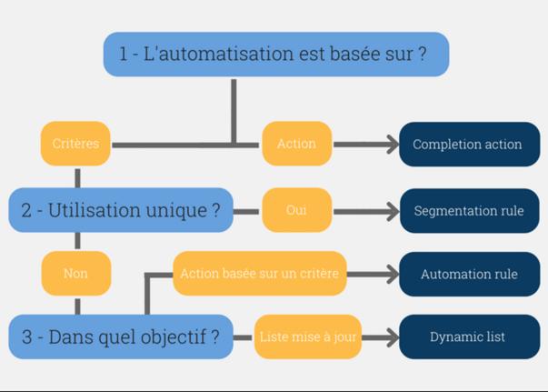 Fonctionnalités automatisation Pardot