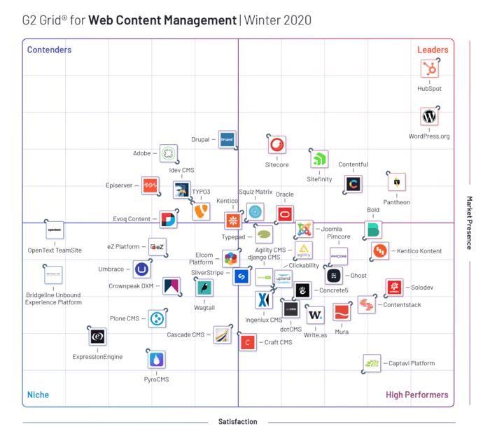 G2-grid-web-management-winter-2020-Hubspot-cms