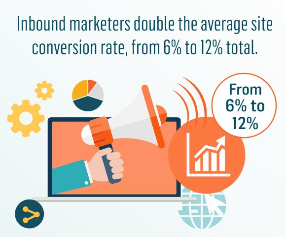 Taux de conversion Inbound Marketing