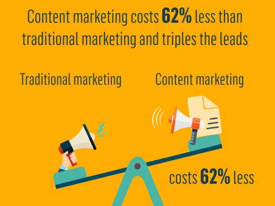 Inbound Marketing : 62% moins cher que le marketing traditionnel