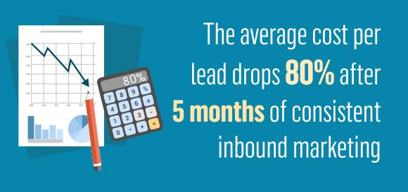 Inbound Marketing : un coût encore inférieur après 5 mois