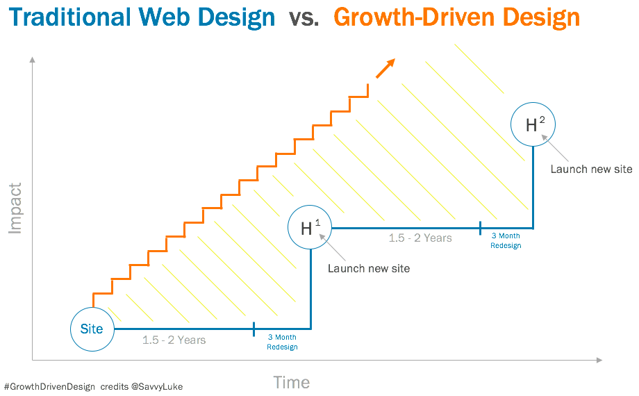 GROWTH-DRIVEN-DESIGN-MARKENTIVE
