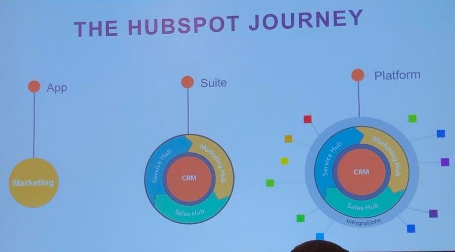 HubSpot de App à Plateforme