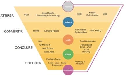 Le lead nurturing dans l'entonnoir inbound marketing