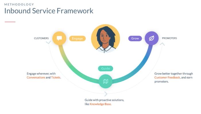 Inbound Service Framework