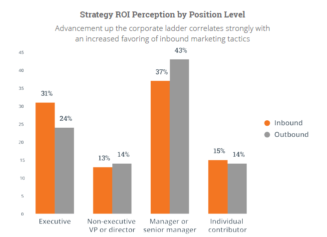 Strategy ROI perception by position level