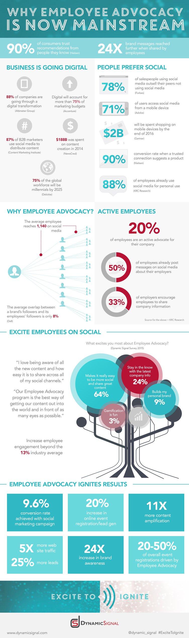 Infographie : l'importance des salariés ambassadeurs