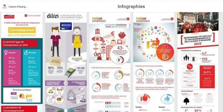 La caisse d'Epargne publie ses infographies sur Pinterest