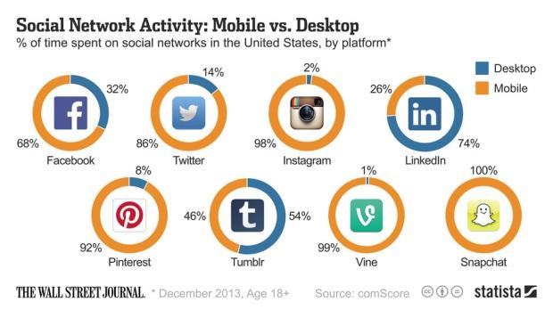 Les réseaux sociaux sont les rois de la navigation mobile !