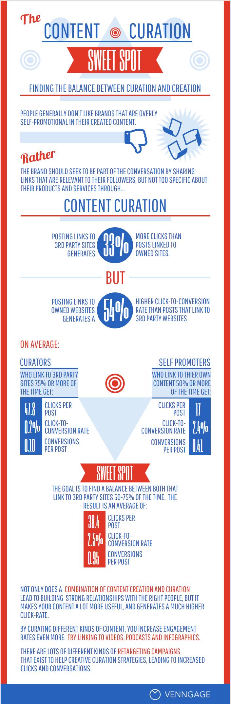 Infographie : curation vs création de contenus