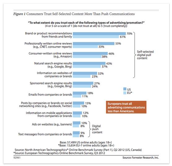 Etude Forrester : le contenu de marque et les consommateurs