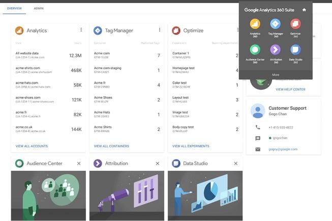 Google Analytics 360 : une suite d'outils pour les Inbound Marketeurs