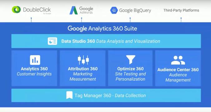 Google Analytics 360 : des outils complémentaires