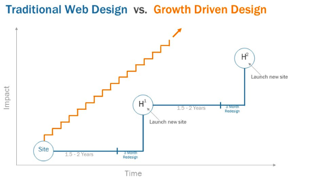 Growth Driven Design VS design traditionnel