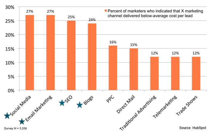 Graphique sur le taux d'acquisition des leads - Hubspot