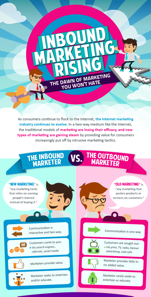 Les différences entre l'inbound et l'outbound marketing