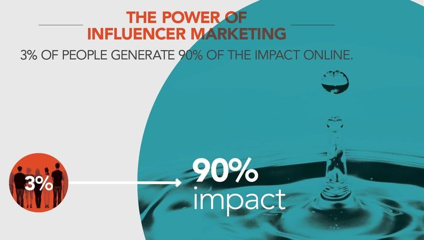 Les relations presse à l'heure du digital : le pouvoir du marketing d'influence