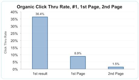 seo-enjeu-critique-click-trought-rate