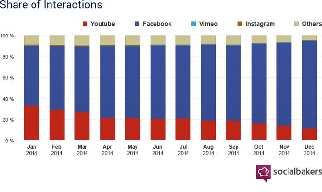 Un engagement supérieur sur Facebook