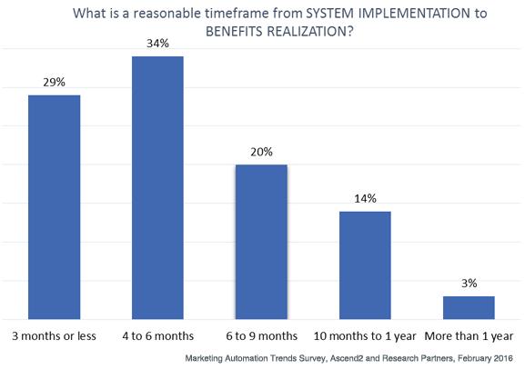 Durée de l'implémentation aux bénéfices du marketing automation