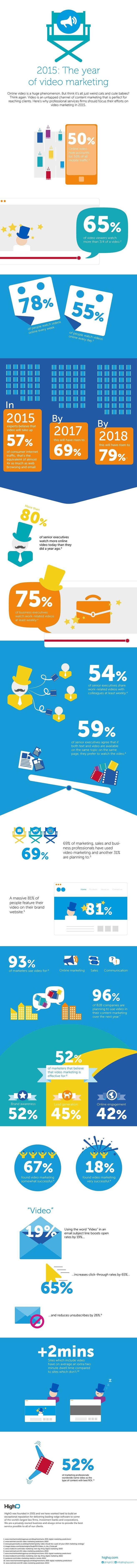 Statistiques sur le vidéo marketing