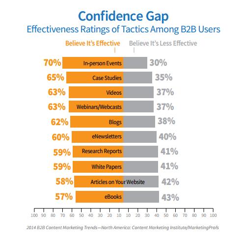 63% des professionnels pensent que le wébinaire est efficace dans leur stratégie Inbound Marketing.