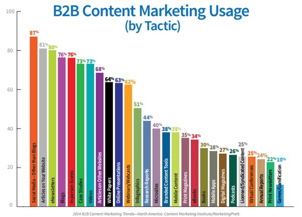 62% des spécialistes Inbound Marketing utilisent le webinar