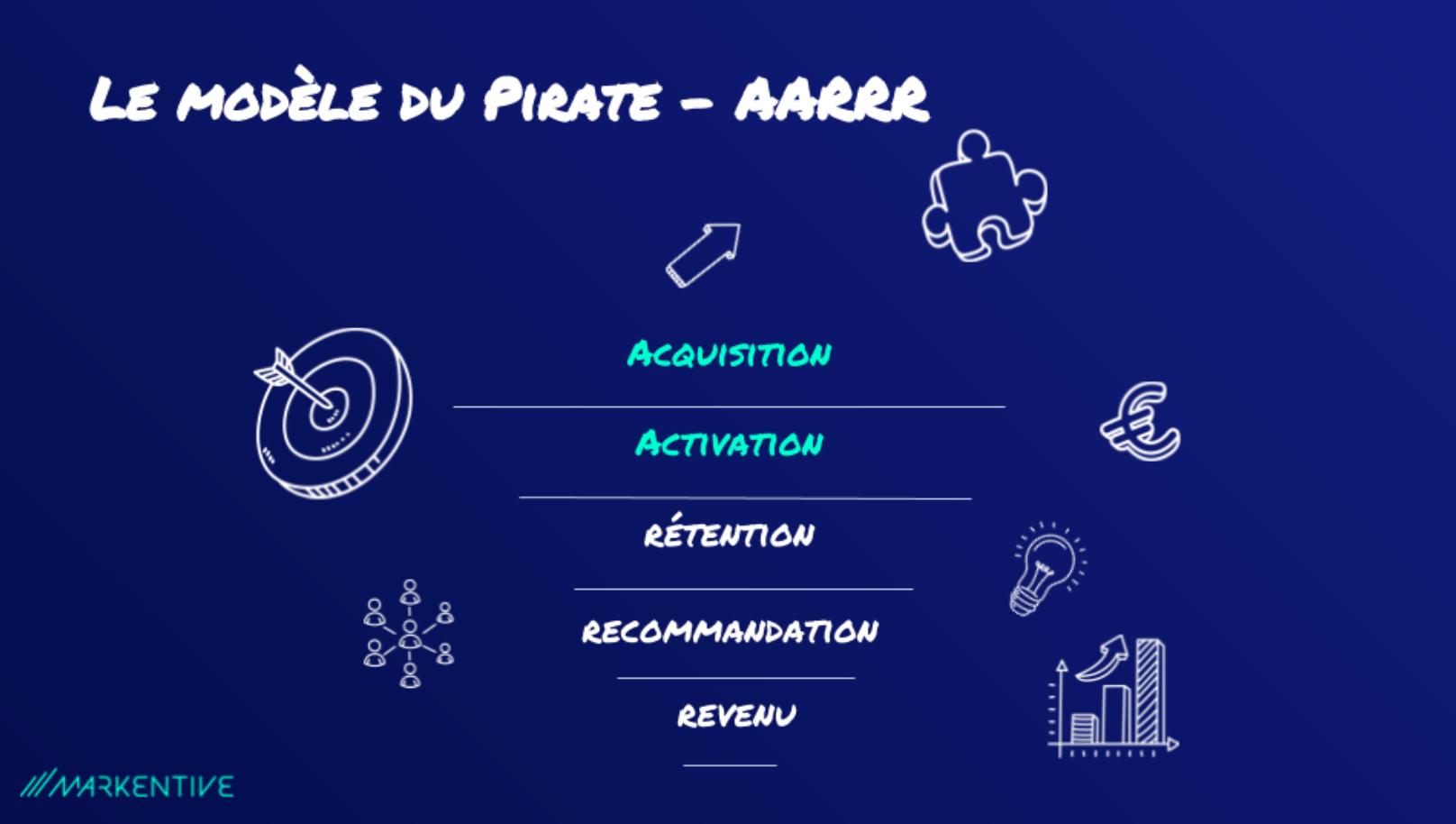 Markentive_Le-modèle-AARRR