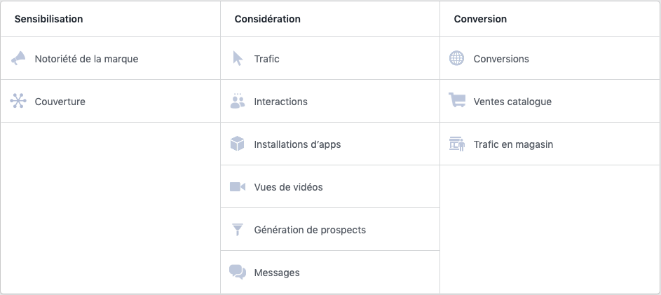 Objectifs marketing d'une campagne sponsorisée Facebook