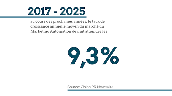 croissance-marketing-automation-pardot-2-2