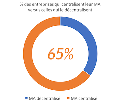 graphique-centraliser-decentraliser-marketing-automation-2