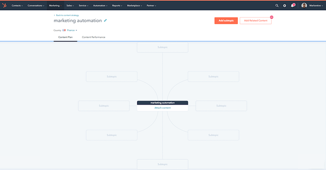 hubspot-outil-topic-cluster