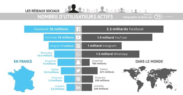 infographie-classement-reseaux-sociaux-france-monde-2019-tiz