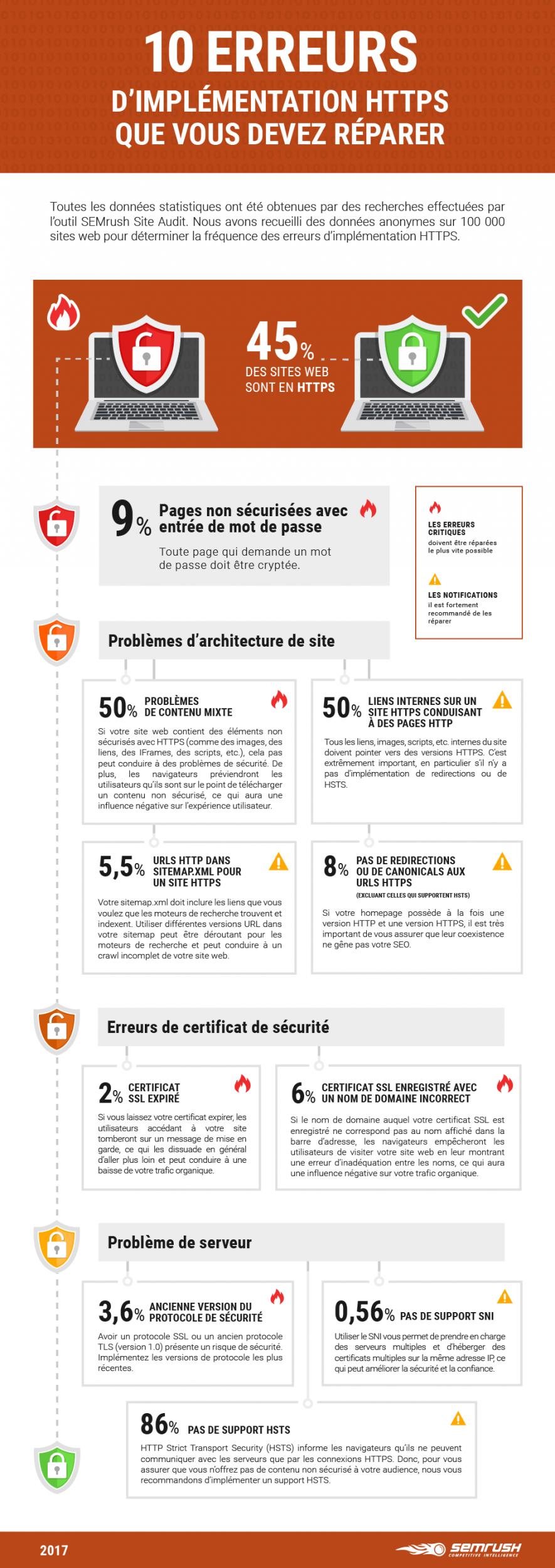 infographie_semrush