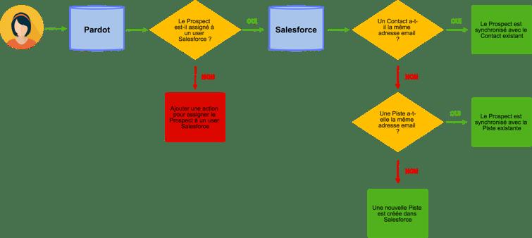 integration-pardot-salesforce-4