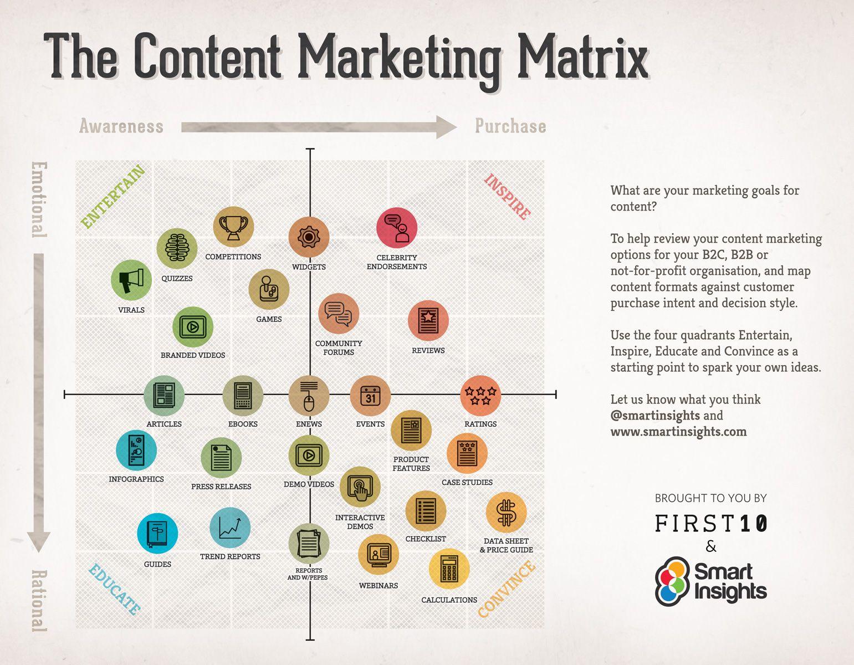 objectifs-marketing-contenu