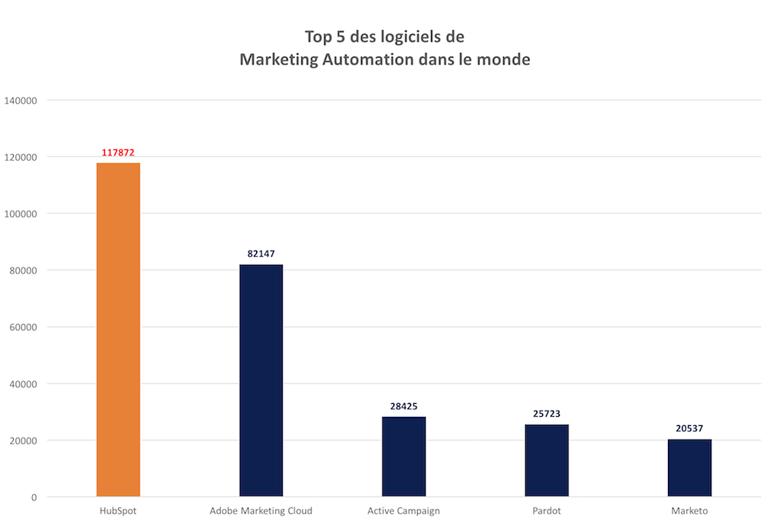 top-cinq-logiciels-marketing-automation-2