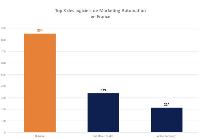 top-trois-logiciels-marketing-automation-france-2-2