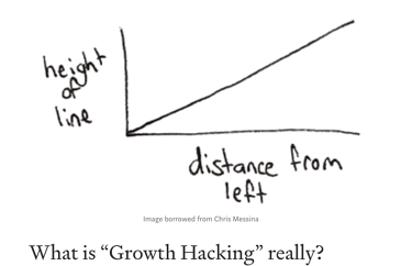 what-is-really-growth-hacking